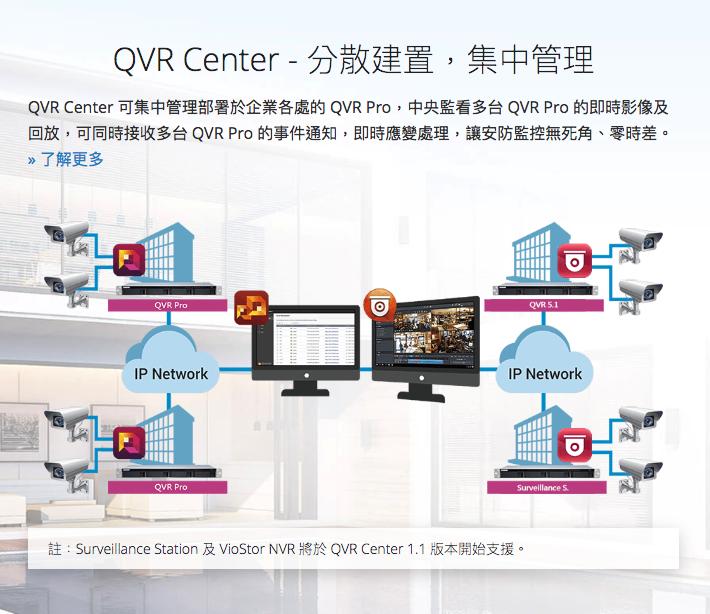 QNAP 威聯通QVR Pro LIC-SW-QVRPRO-GOLD 開放式視訊監控平台授權升級方案