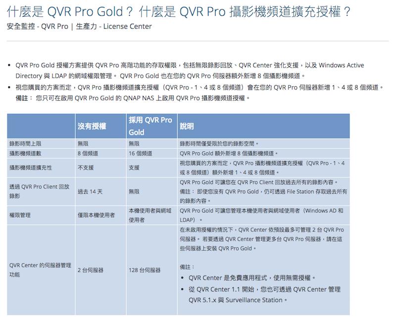 PChome Online 商店街- PChome 24h購物- QNAP 威聯通QVR Pro LIC-SW